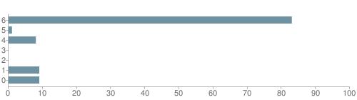 Chart?cht=bhs&chs=500x140&chbh=10&chco=6f92a3&chxt=x,y&chd=t:83,1,8,0,0,9,9&chm=t+83%,333333,0,0,10 t+1%,333333,0,1,10 t+8%,333333,0,2,10 t+0%,333333,0,3,10 t+0%,333333,0,4,10 t+9%,333333,0,5,10 t+9%,333333,0,6,10&chxl=1: other indian hawaiian asian hispanic black white
